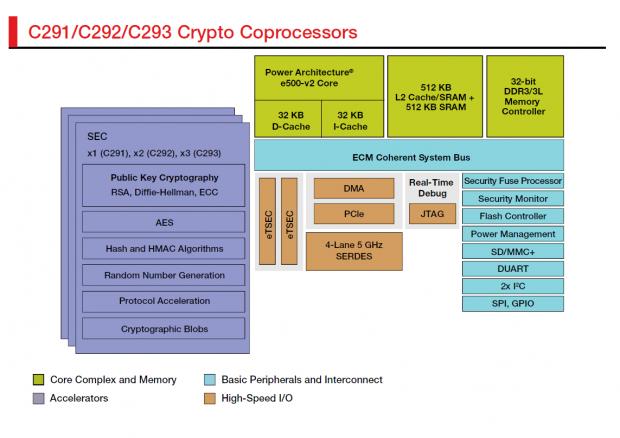 Funktionseinheiten der C29x (Bilder: Freescale)