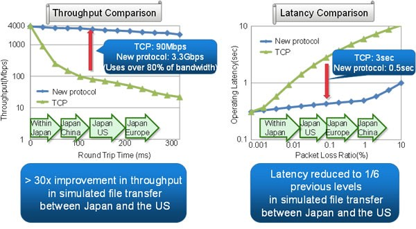 Fujitsus TCP-Alternative ist bei simulierten Verbindungen deutlich schneller als TCP.