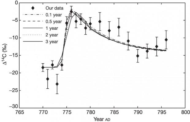 Anstieg von Kohlenstoff-14 (C-14) im Jahr 774 (Bild: Fusa Miyake/Nagoya University)