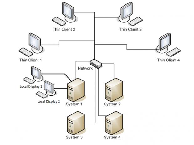 Das Prinzip von Remote-Desktops per Grafikkarte (Bilder: AMD)