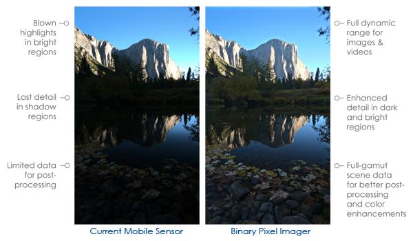 Links ohne und rechts mit Binary Pixel (Bild: Rambus)