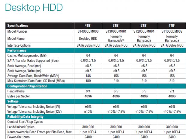 Auszug aus Seagates Datenblatt: Die Barracudas heißen nun Desktop HDD.