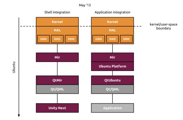 Zeitplan für den Einsatz von Mir auf dem Ubuntu-Desktop
