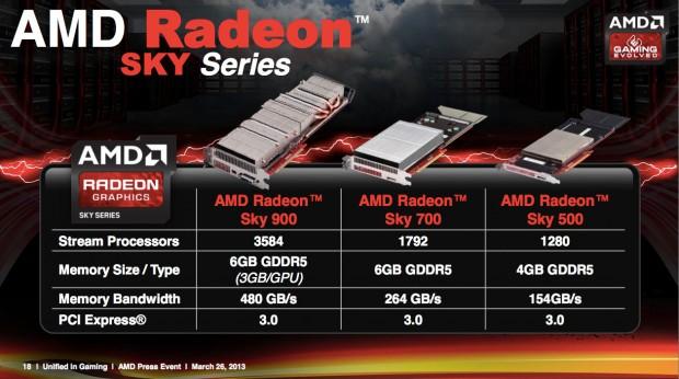 Übersicht AMD Radeon Sky