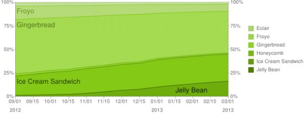 Chart zur zeitlichen Verbreitung der Android-Versionen (Bild: Google)