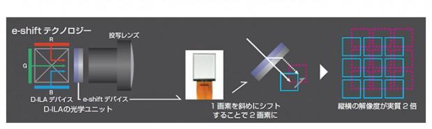 Pixelversatztechnik E-Shift des JVC DLA-VS4800 (Bild: JVC)