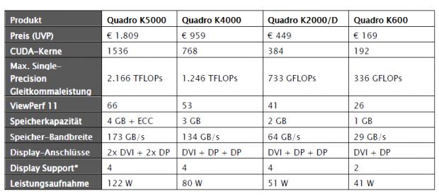 Die Daten der neuen Quadro-Grafikkarten (Tabelle: PNY)
