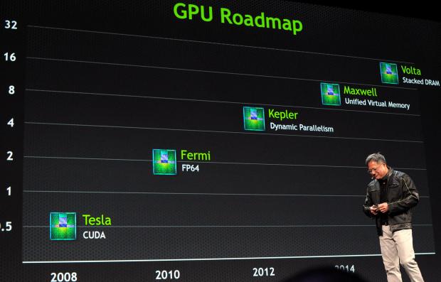 Nvidias GPU-Roadmap.... (Foto: Carsten Spille)