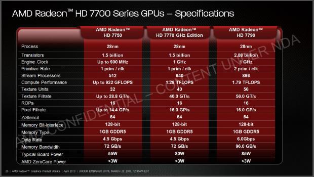 Radeon HD 7790 im Ausstattungsvergleich (Bilder: AMD)