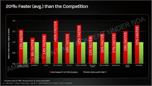 Die GTX-660 Ti will AMD in allen Spielen in Full-HD schlagen. (Bilder: AMD)