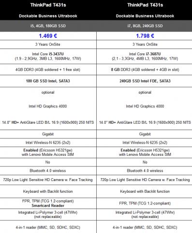 Die Unterschiede der beiden Varianten... (Tabelle: Lenovo)