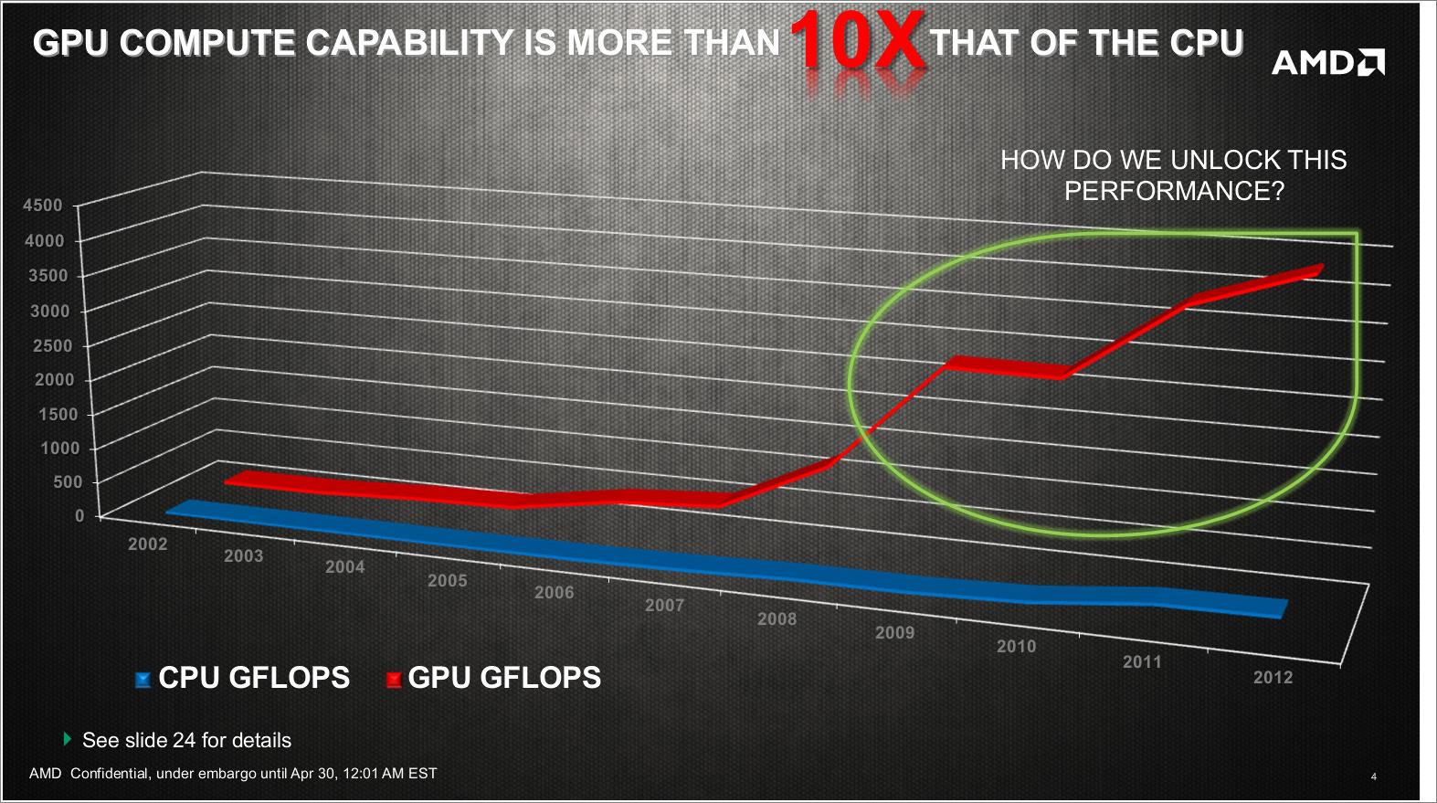 Huma: Gemeinsamer Speicher für CPU und GPU nicht nur für PS4 - GPUs entwickeln sich schneller als CPUs.
