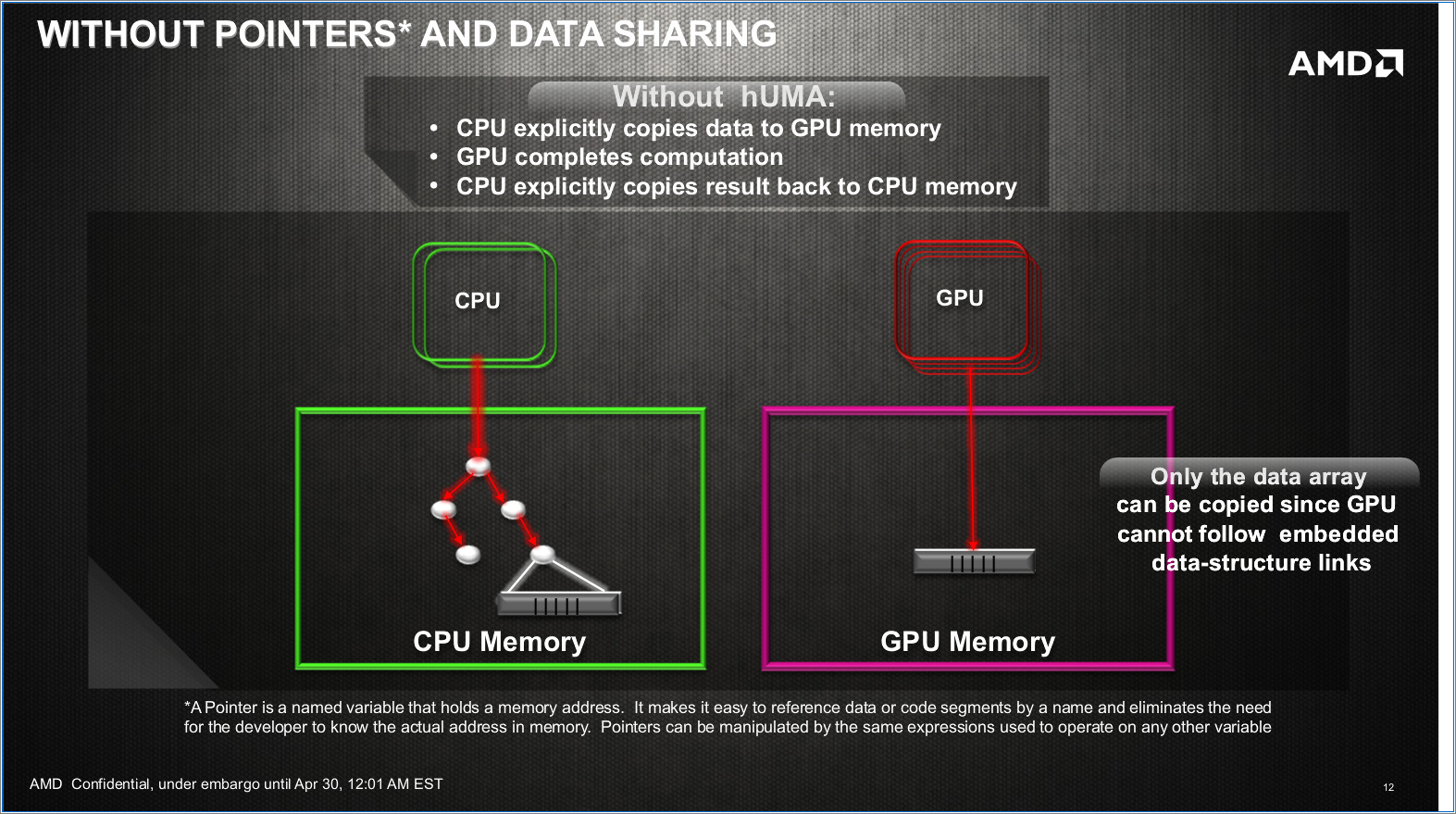 Huma: Gemeinsamer Speicher für CPU und GPU nicht nur für PS4 - Ohne Huma: CPU und GPU haben getrennte Speicher. (Folien: AMD)