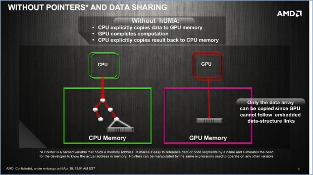 Ohne Huma: CPU und GPU haben getrennte Speicher. (Folien: AMD)