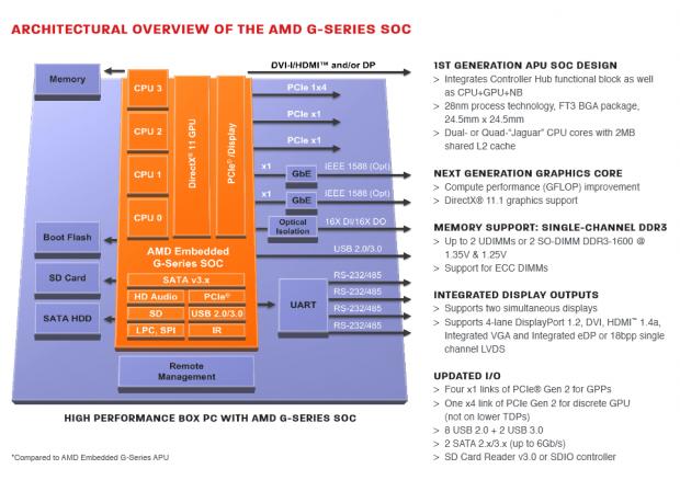 Blockdiagramm der G-Series X (Bild: AMD)
