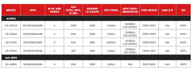 Nur ein Modell ohne GPU und zwei Quad-Cores (Tabelle: AMD)