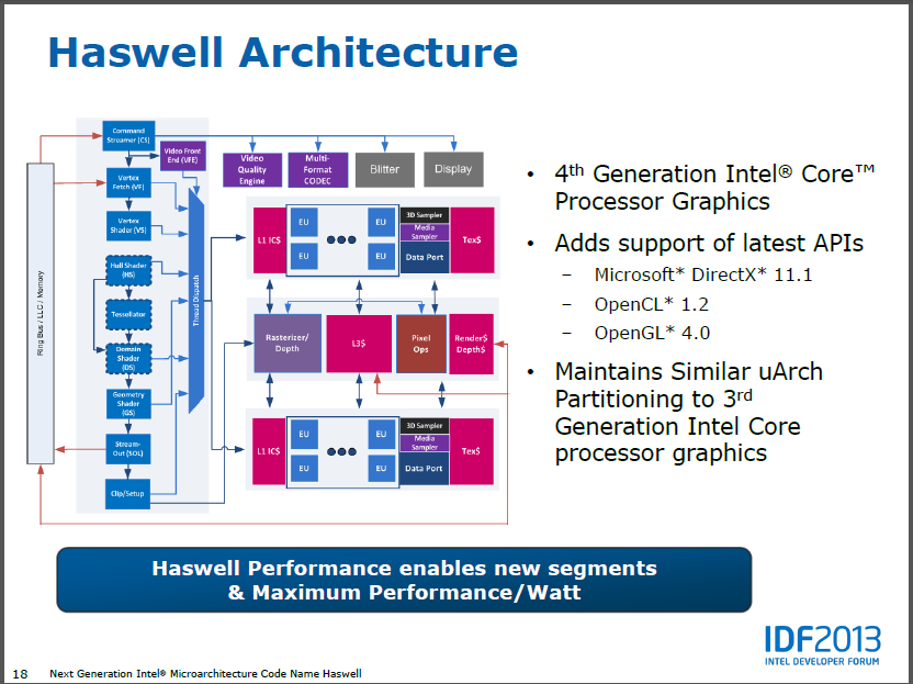 Intel-CPU: Haswell kommt mit Embedded-DRAM für die GPU - manchmal - Intel stellt die GPU von Haswell vor.