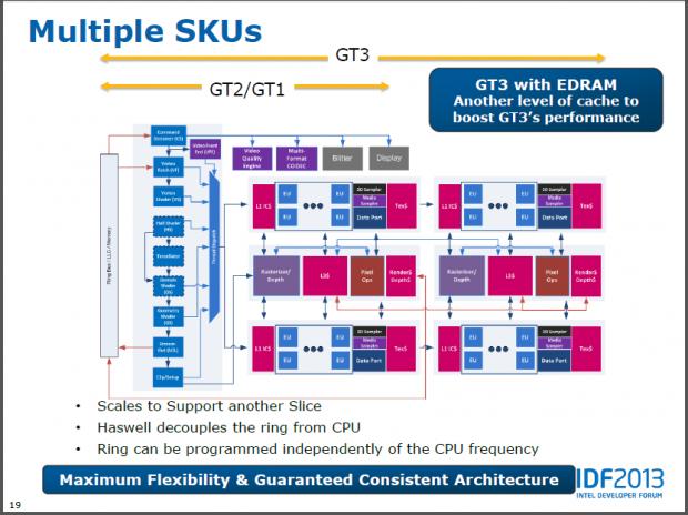 EDRAM für GT3 - aber nicht direkt auf dem Die (Folien: Intel)