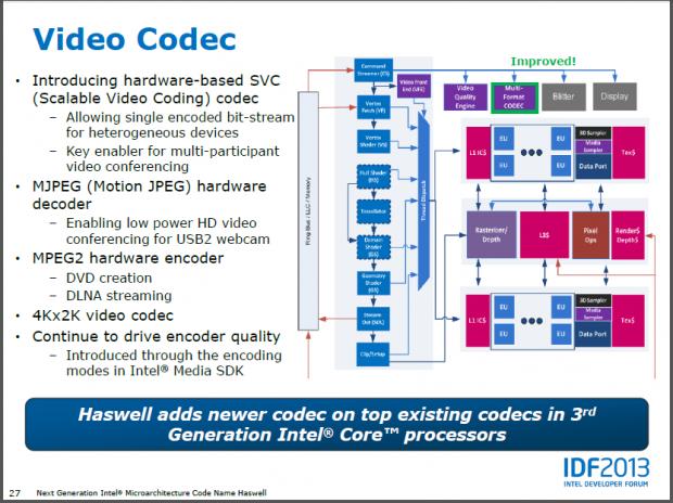 Intel stellt die GPU von Haswell vor.