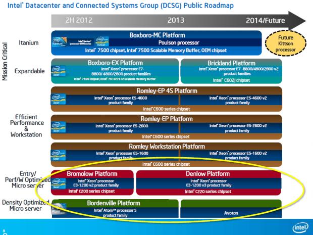 Die Roadmap für Intels Xeons (Bilder: Intel)