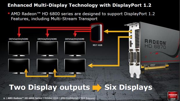 Sowohl Daisy-Chains als auch Hubs beherrscht Displayport (Folie: AMD)