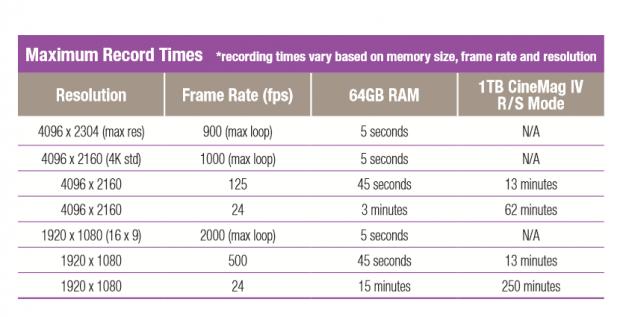 Die Bildraten bei verschiedenen Auflösungen und Medien (Tabelle und Fotos: Vision Research)