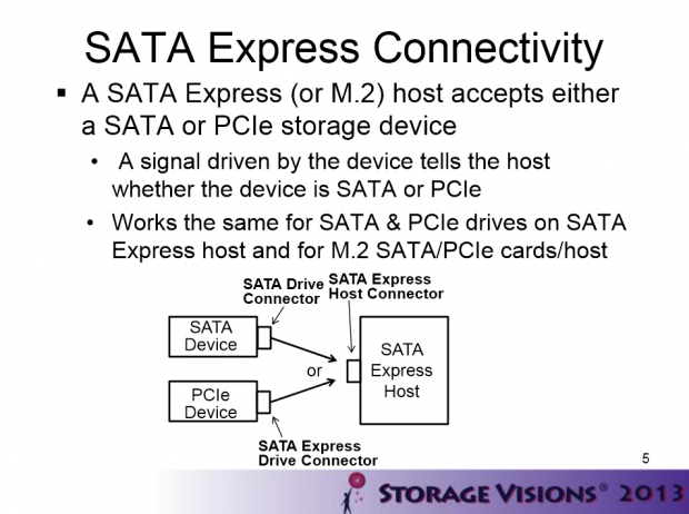 SATA-Express bleibt abwärtskompatibel. (Bilder: Sata-IO)