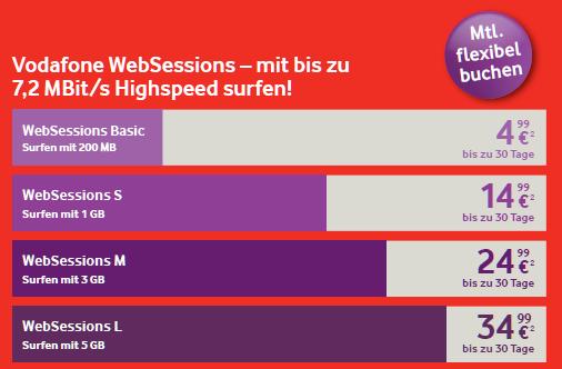 Vodafones neue Websession-Tarife (Bild: Vodafone)