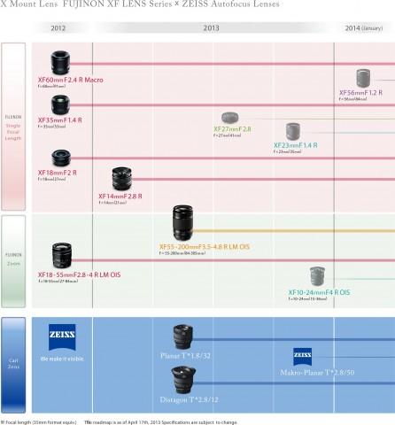 Objektiv-Roadmap für das System von Fujifilm (Bild: Fujifilm)