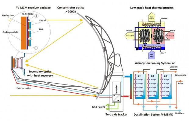 Schema der Funktionsweise (Bild: ETH Zürich)