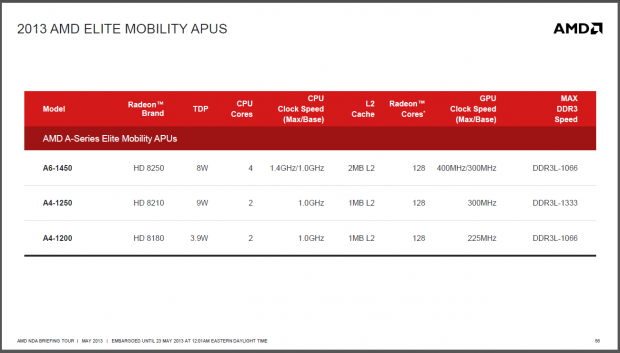 Daten von AMDs APUs in Reihenfolge aufsteigender Leistuing, hier: Temash... (Folien: AMD)