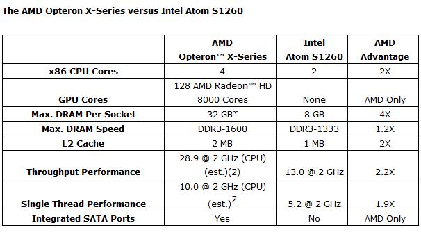Opteron X: AMDs Server-APU mit Jaguar- und Radeon-Kernen ab 11 Watt - Opteron X im Vergleich mit Atom (Tabelle: AMD)