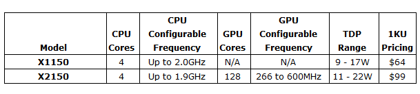 Opteron X: AMDs Server-APU mit Jaguar- und Radeon-Kernen ab 11 Watt - Daten und Preise des Opteron X (Tabelle: AMD)