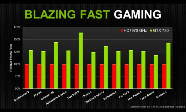 Nvidias eigene Benchmarks (Folien: Nvidia)
