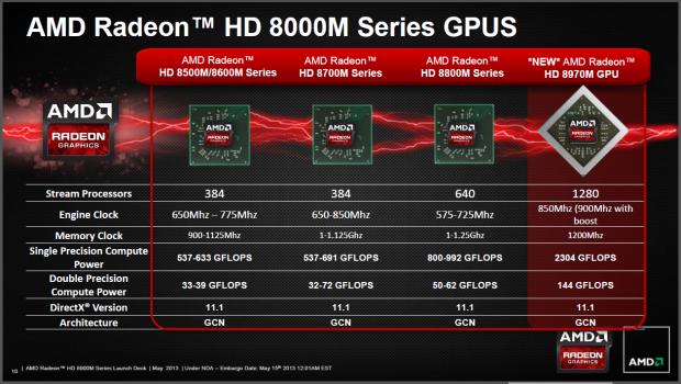 Die Serie 8000M ist nun komplett. (Folien: AMD)