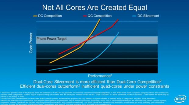 Vor allem bei niedriger Last soll Silvermont viel sparsamer als ARM sein. (Folien: Intel)