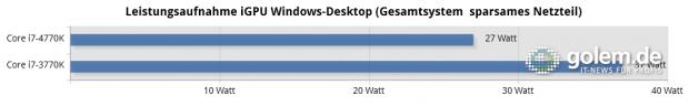 8 GByte DDR-1600, Intel SSD 520