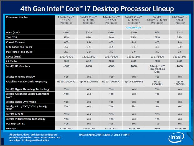 Die ersten Haswell-Modelle mit Daten und Preisen laut Intel