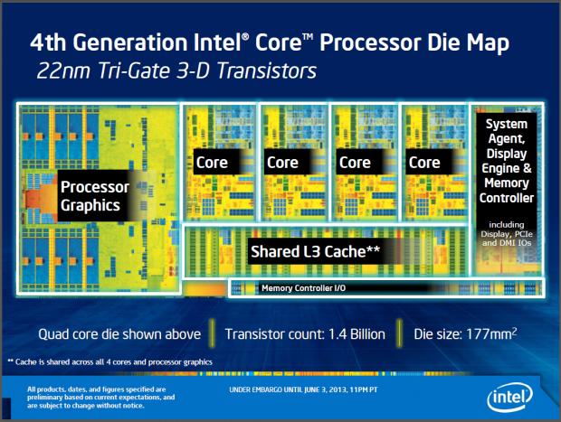 Das Die von Haswell mit den Funktionseinheiten - nach aktuellsten Angaben besteht es aus 1,6 nicht 1,4 Milliarden Transistoren.
