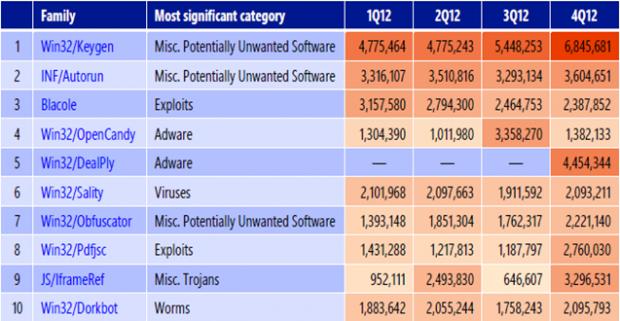 Die Top 10 der von Microsoft erkannten Schädlinge zeigt nur einen Virus. (Grafik: Microsoft)