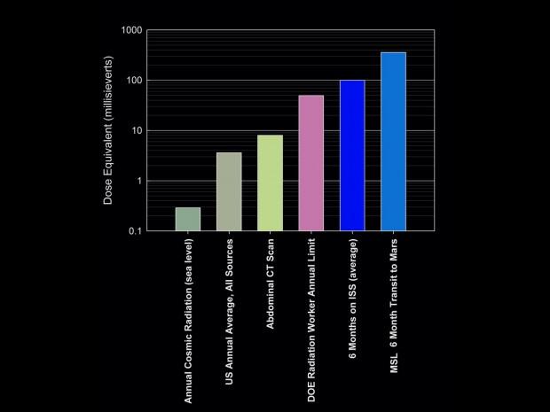 Vergleich der Stahlenbelastungen (Bild: Nasa/JPL-Caltech/SwRI)