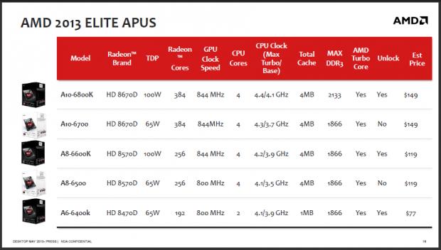 AMDs Daten der neuen Richland-APUs