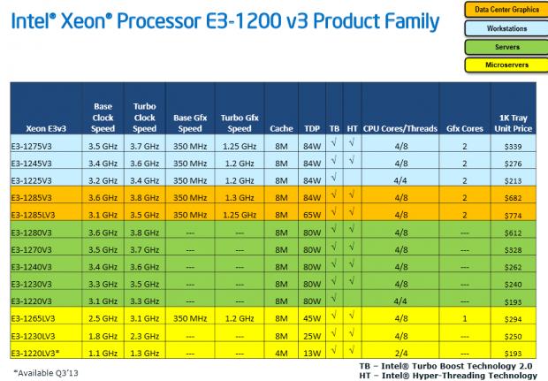 Die neuen E3-Xeons (Folien: Intel)