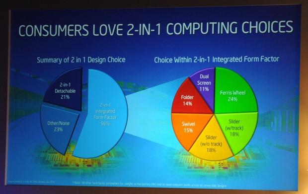 Intels weltweite Studie zu Wünschen von Anwendern bei Ultrabooks