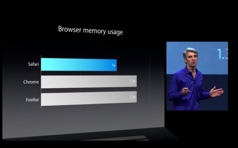 Mac OS X 10.9: Apple verkauft Mavericks ab Herbst 2013 - Neue Safari-Version (Apple/Screenshot: Golem.de)
