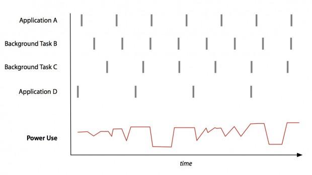 Timer Coalescing sorgt dafür, dass bislang zu unterschiedlichen Zeitpunkten ausgelöste Timer ... (Bild: Apple)