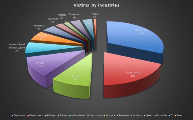 Chart zu den Nettraveler-Opfern (Bild: Kasperksy Lab)