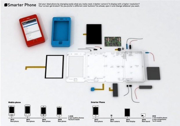 Smarter Phone (Bild: Rocío García)