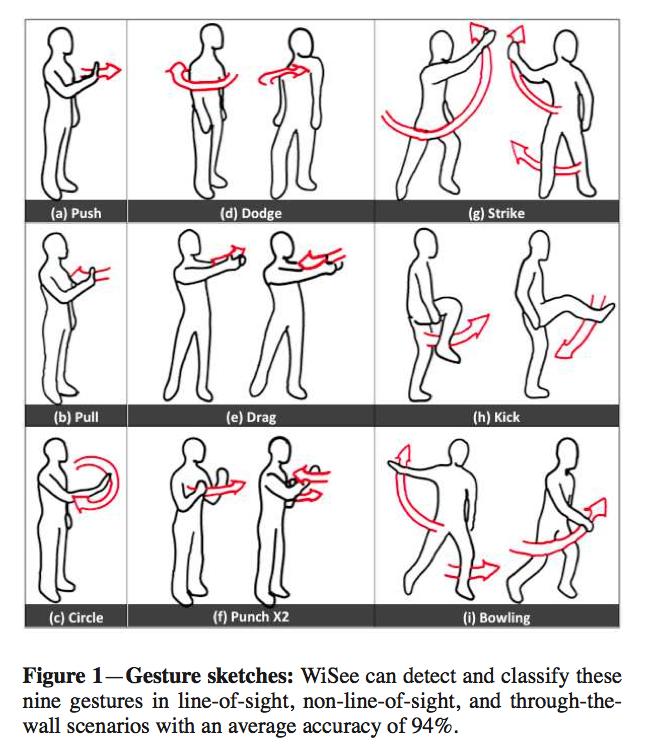 Wisee: Gestenerkennung per WLAN - Diese Gesten erkennt Wisee. (Bild: Uni Washington)