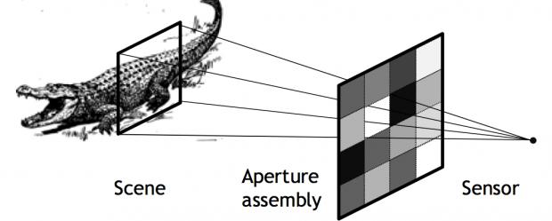 Blendenmatrix und Sensor der  Compressed-Sensing-Kamera (Bild: Bell Labs)